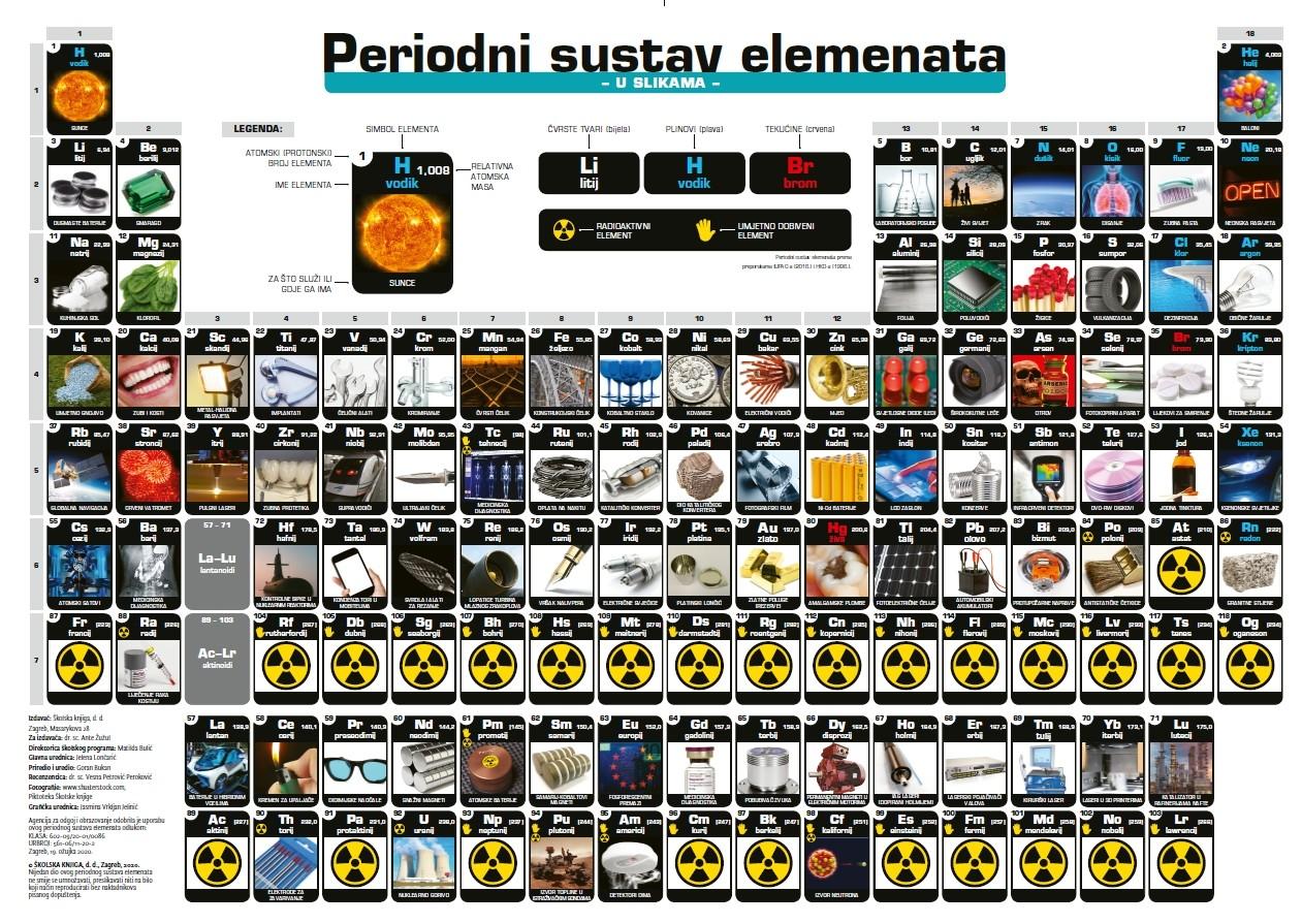 PERIODNI SUSTAV ELEMENATA U SLIKAMA - s piktogramima opasnosti i osnovama kemijskog računa